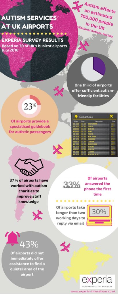 Experia infographic Airport story FINAL v3 [1445211]