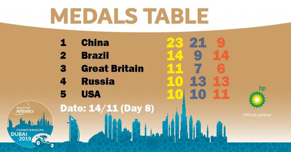 World Para Athletics