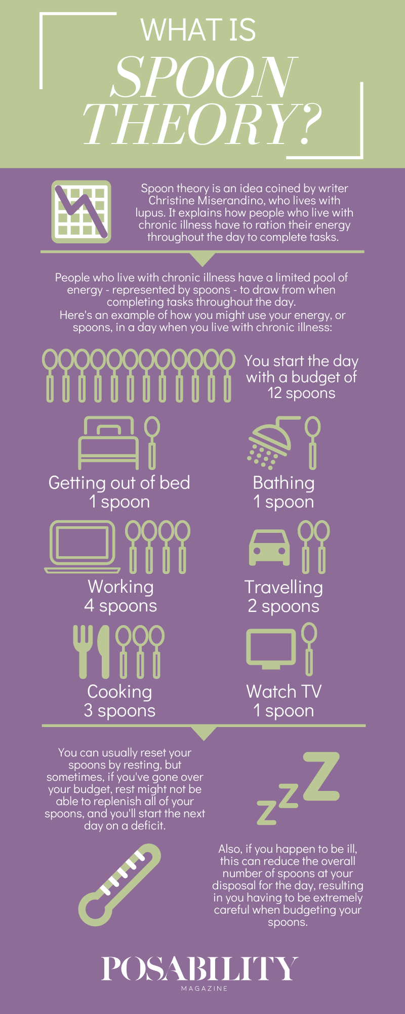 What is spoon theory? Spoon theory is an idea coined by writer Christine Miserandino, who lives with lupus. It explains how people who live with chronic illness have to ration their energy throughout the day to complete tasks. People who live with chronic illness have a limited pool of energy - represented by spoons - to draw from when completing tasks throughout the day. Here's an example of how you might use your energy, or spoons, in a day when you live with chronic illness: you start the day with a budget of 12 spoons. Getting out of bed: 1 spoon. Bathing: 1 spoon. Working: 4 spoons. Travelling: 2 spoons. Cooking: 3 spoons. Watch TV: 1 spoon. You can usually reset your spoons by resting, but sometimes, if you've gone over your budget, rest might not be able to replenish all of your spoons, and you'll start the next day on a deficit. Also, if you happen to be ill, this can reduce the overall number of spoons at your disposal for the day, resulting in you having to be extremely careful when budgeting your spoons.